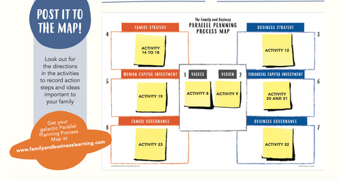 Post it to the Map Parallel Planning Process Framework