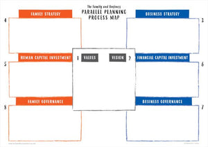 The Family and Business Galactic Parallel Planning Process Map