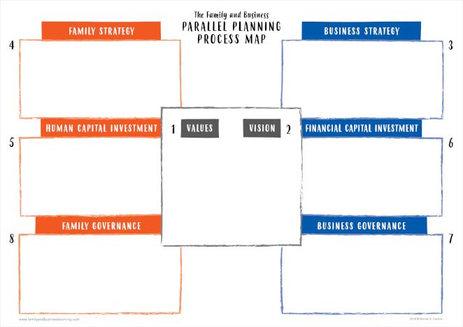 the family and business galactic parallel planning process map the