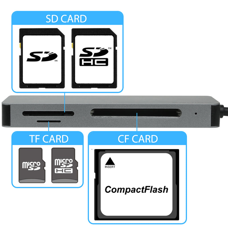 EQUIPD USB C Hub All in One Memory Card Reader. - InfinityAccessories017