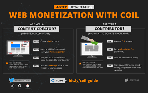 @coil coil enabled website monetization micro-donation