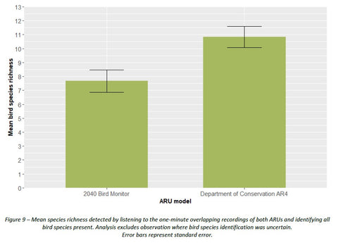 Comparison of birds detected by 2040 bird monitor and DOC AR4