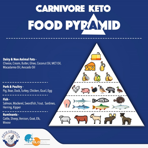 Carnivore Keto food pyramid