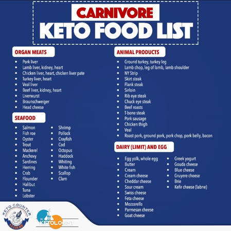 Carnivore Keto food list