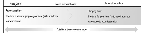 shipping terms of fancyvivi