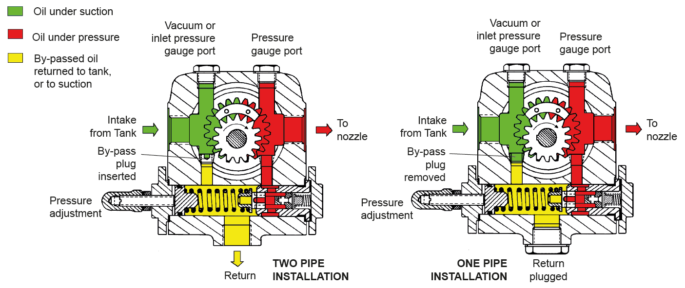 SUNTEC TA Series Pump Internals