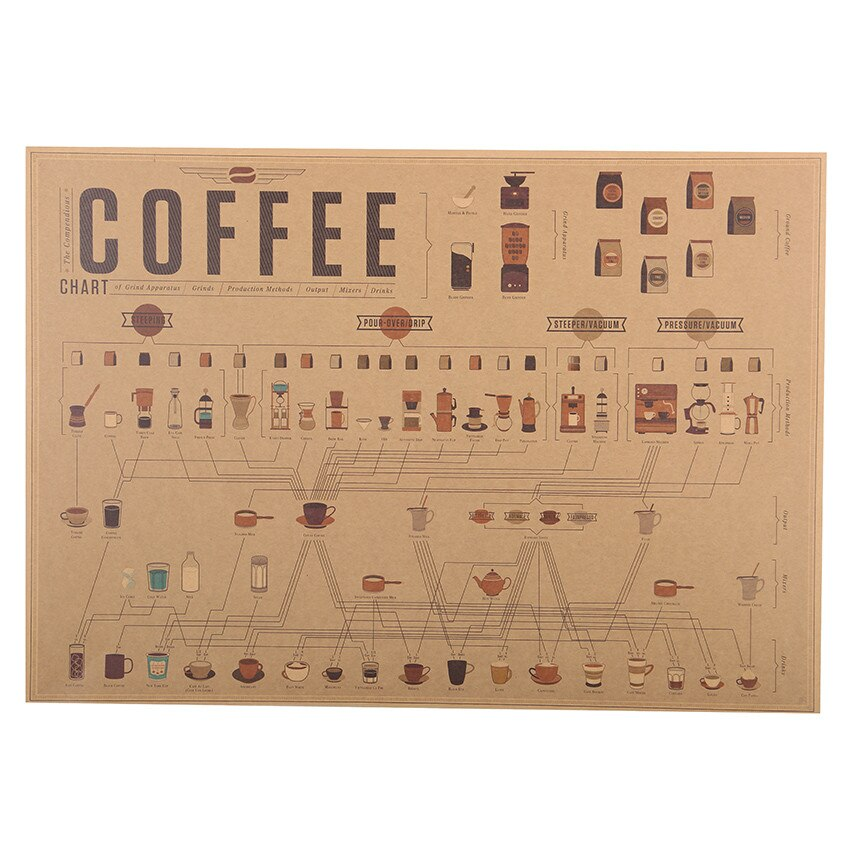 Espresso Matching Diagram Poster - Online Baristas - coffee - tea - products - free - cheap
