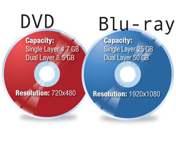 The different between Blu-Ray and DVD?