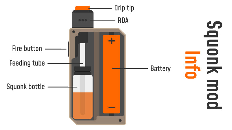Squonking Guide: Everything about This Vaping Process