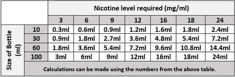 Nicotine Table