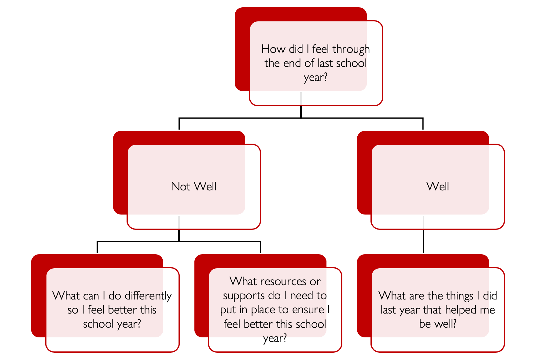 The Well Teacher How was I feeling last year flow chart