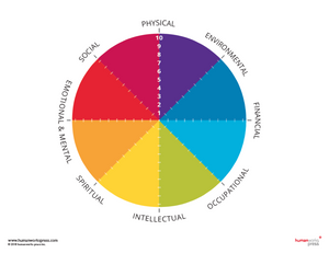 The Well Teacher | Wellness Map (blank)