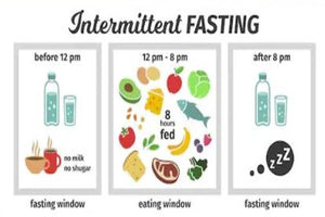 Intermittent Fasting + Healthy Meal Prep = A Strategy 4 Success?