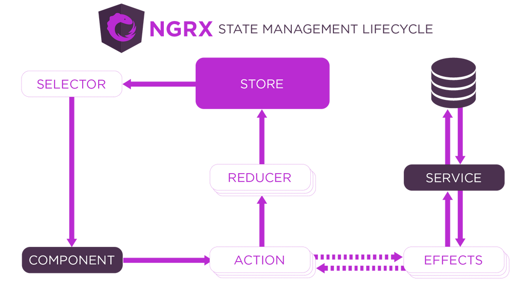 NGRX state management