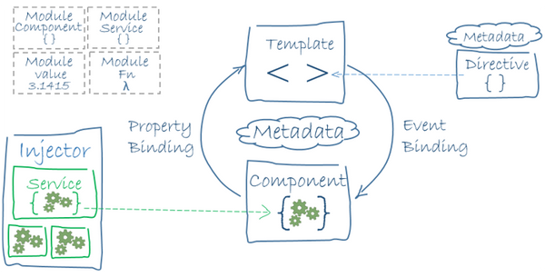 There are plenty of building blocks that compose an architecture of an Angular application. You can draw the following diagram: