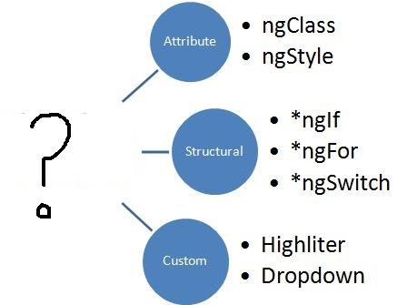Directives. The image shows their types in Angular, that is component, attribute and structural directives.