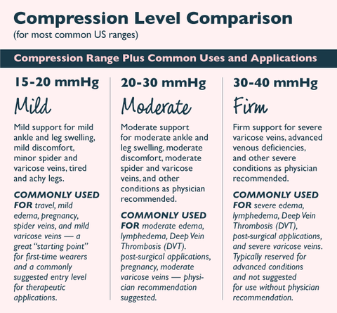 RejuvaHealth Compression Level Comparison