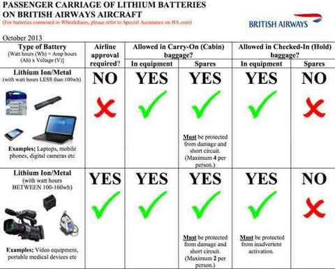 FAA Lithium Battery Guidance