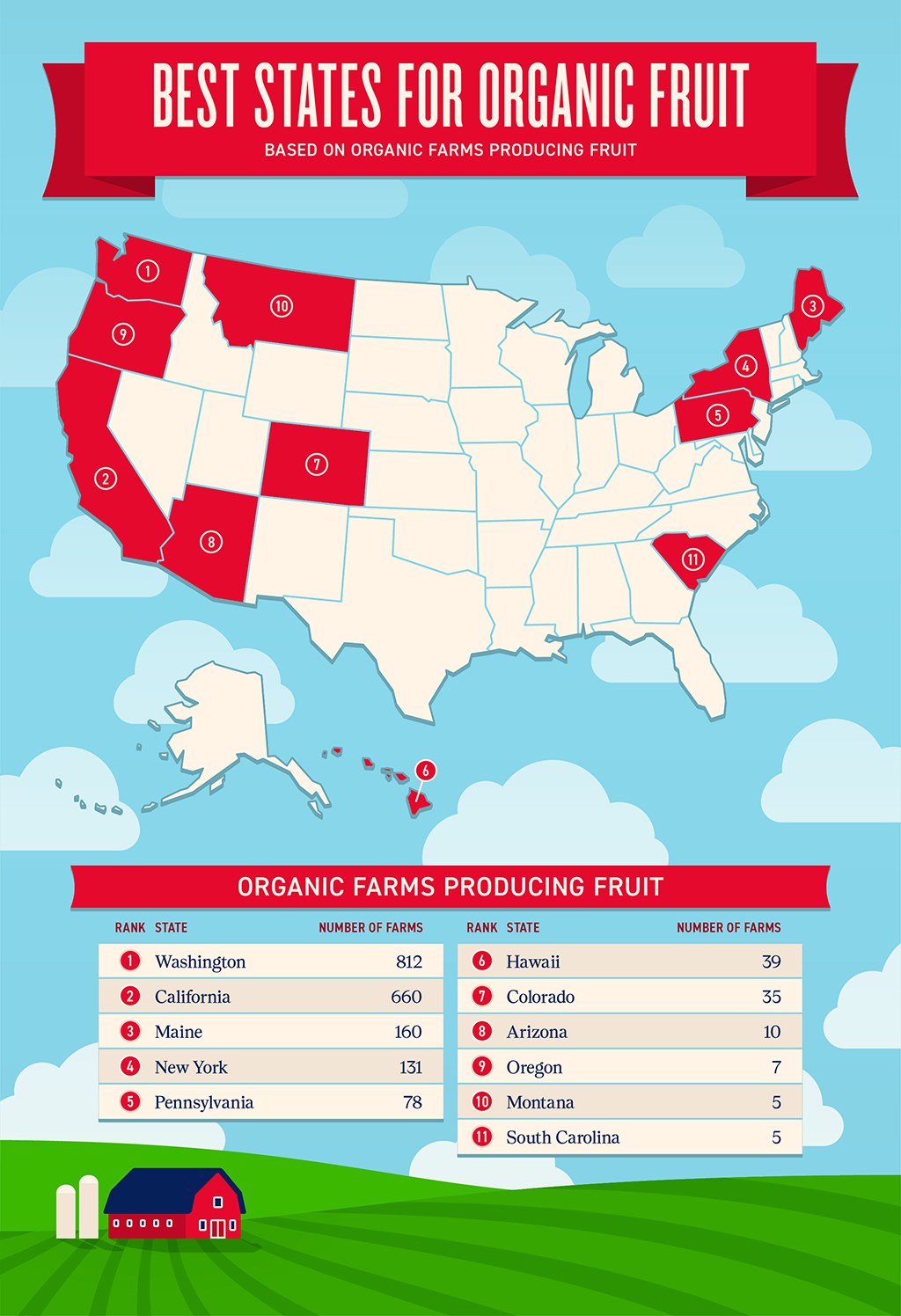 Best States for Organic Fruit