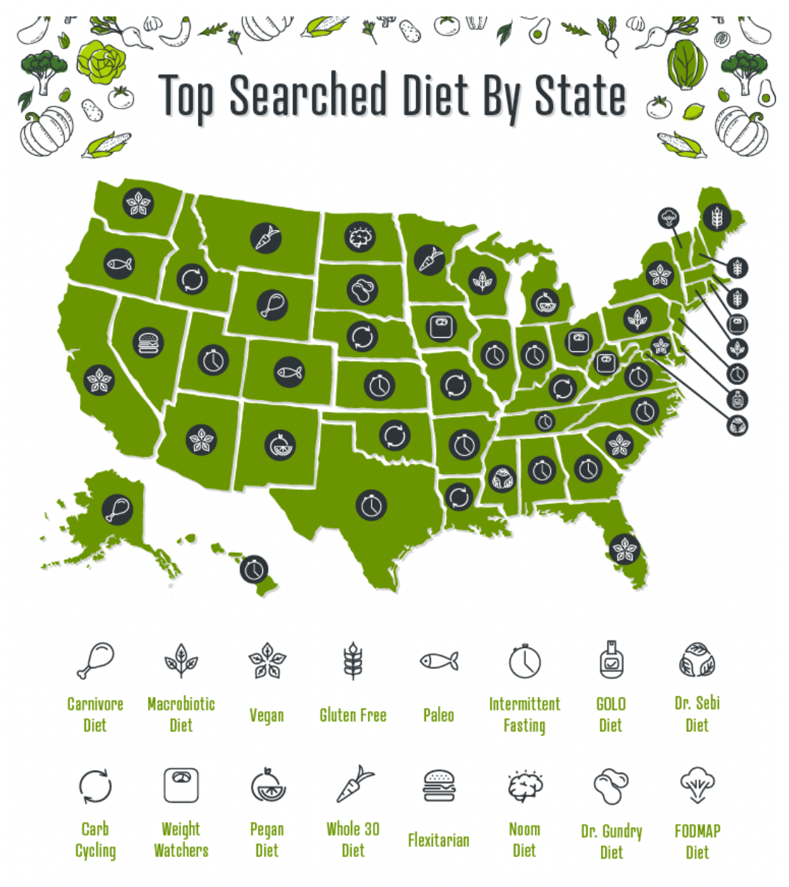Top Searched Diet by State