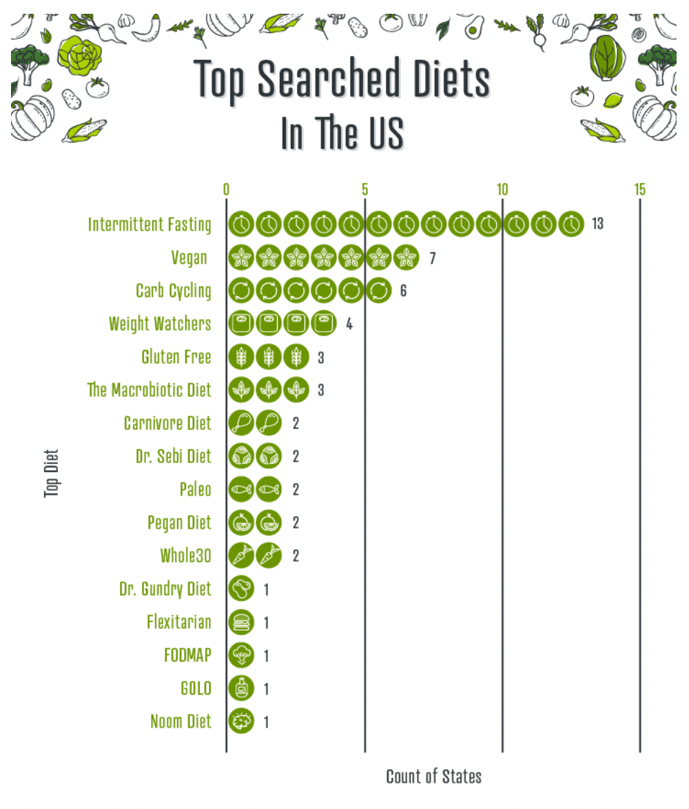 The Top Searched Diets in the US Chart