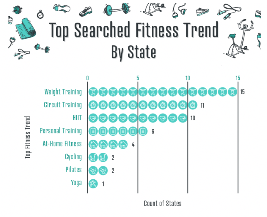 Top Searched Fitness Trend by State