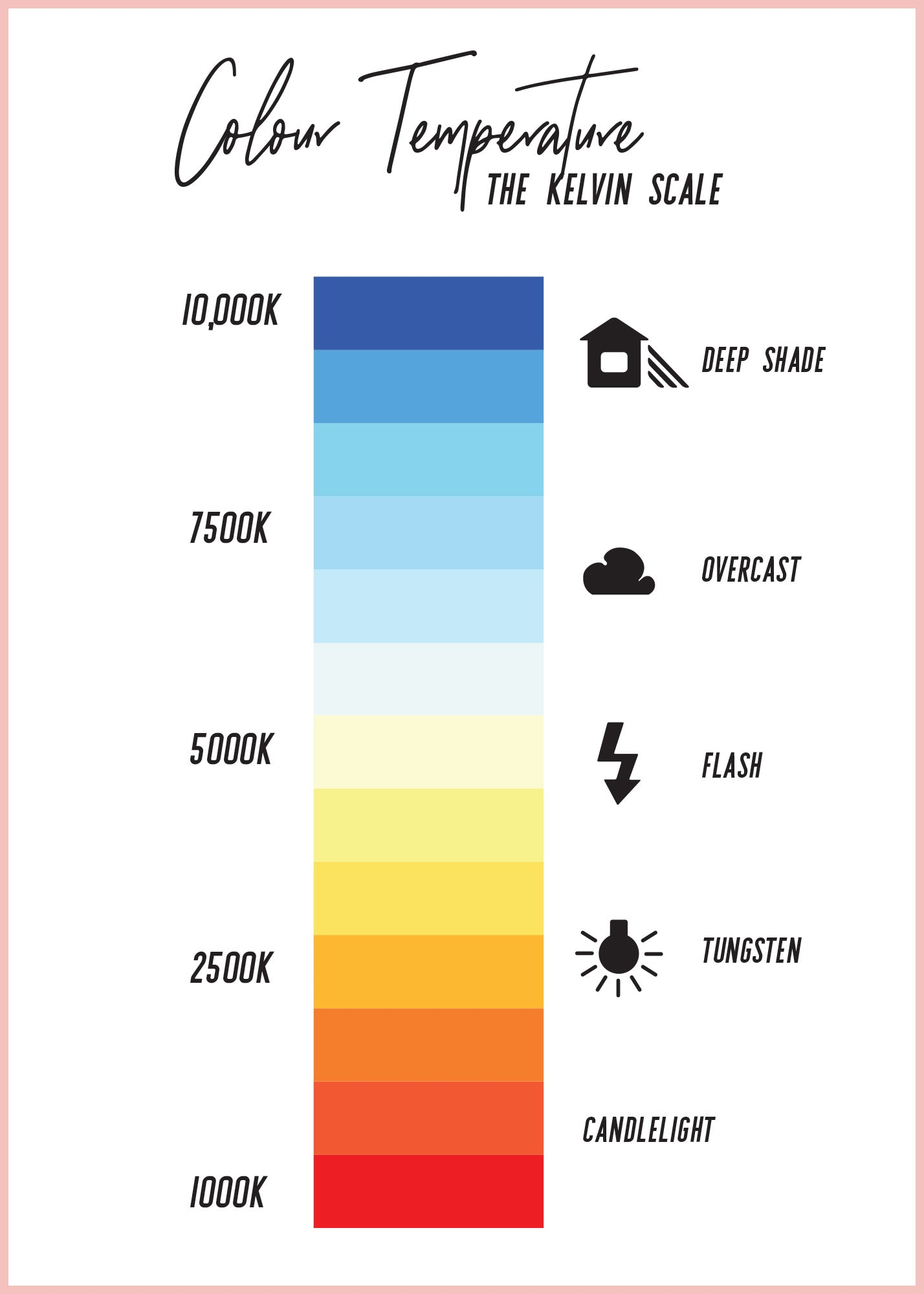 Kelvin Colour Temperature Scale from Club Backdrops Blog