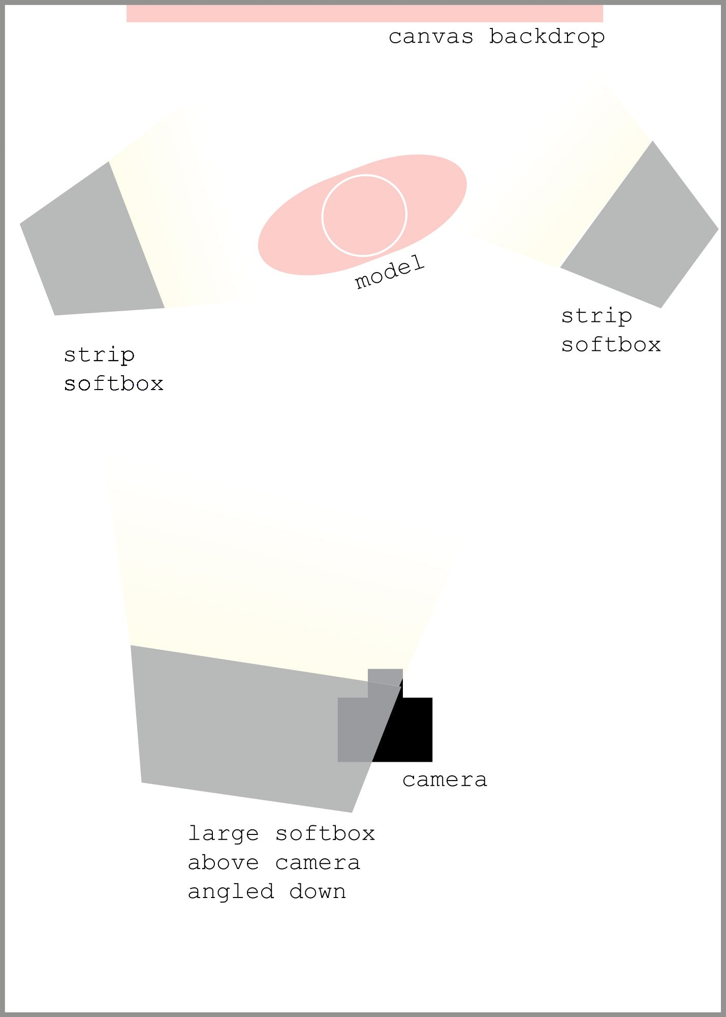Simple lighting diagram for canvas portrait backdrops