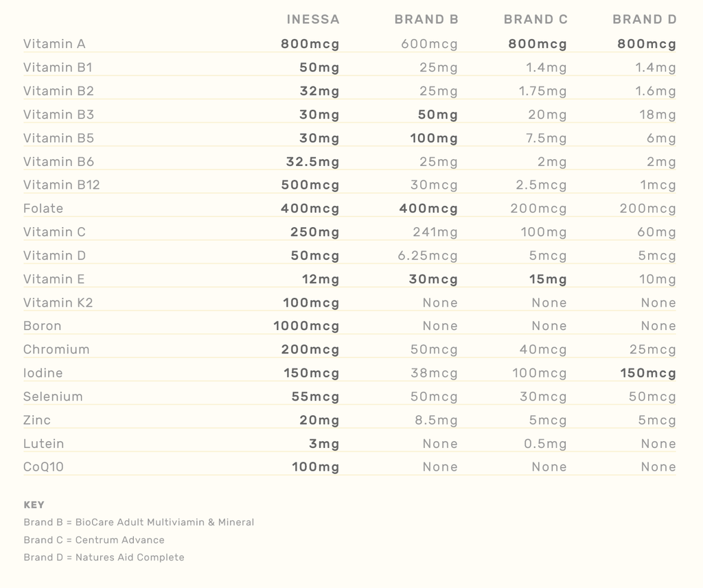 Comparison to Popular Multivitamin Products