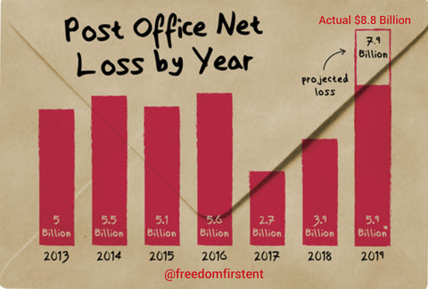 USPS loses money every year
