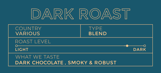 Dark Roast 5lb bag [$46.50 with wholesale discount]