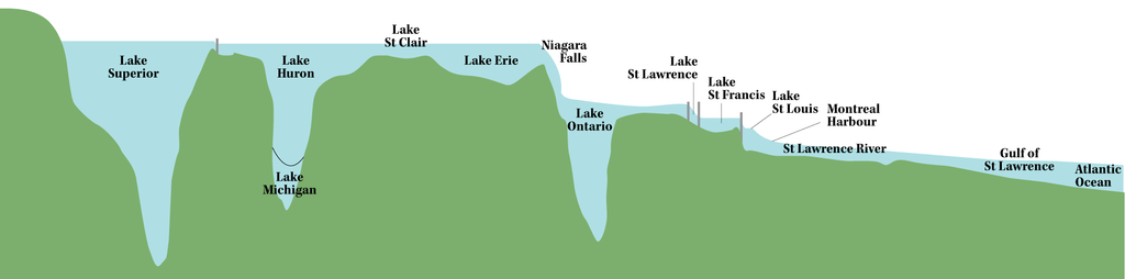 how deep are the great lakes