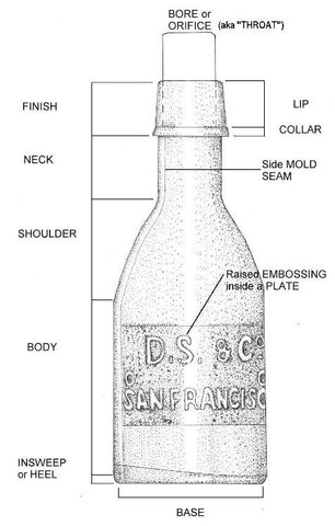parts of a bottle
