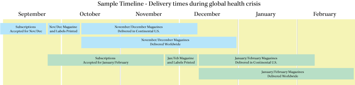 how long to print and mail magazine