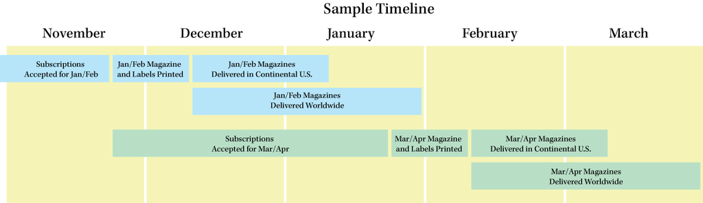 sample schedule for subscriptions printing mailing