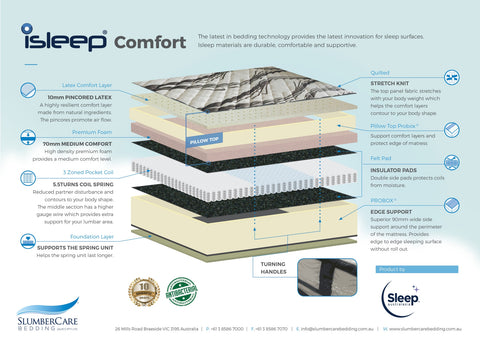 iSleep - Comfort Mattress