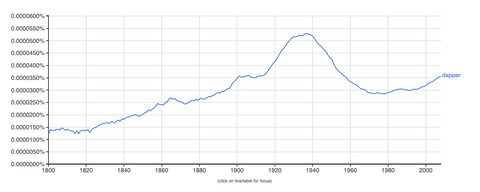 use of the word dapper through the ages