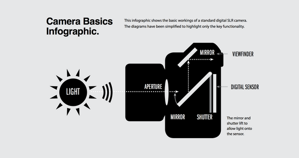 A step by step beginners guide to how a digital camera works