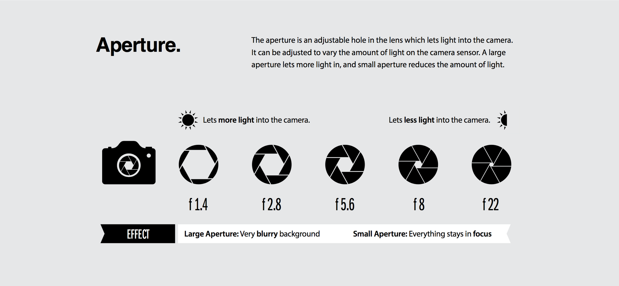 How a digital camera aperture works