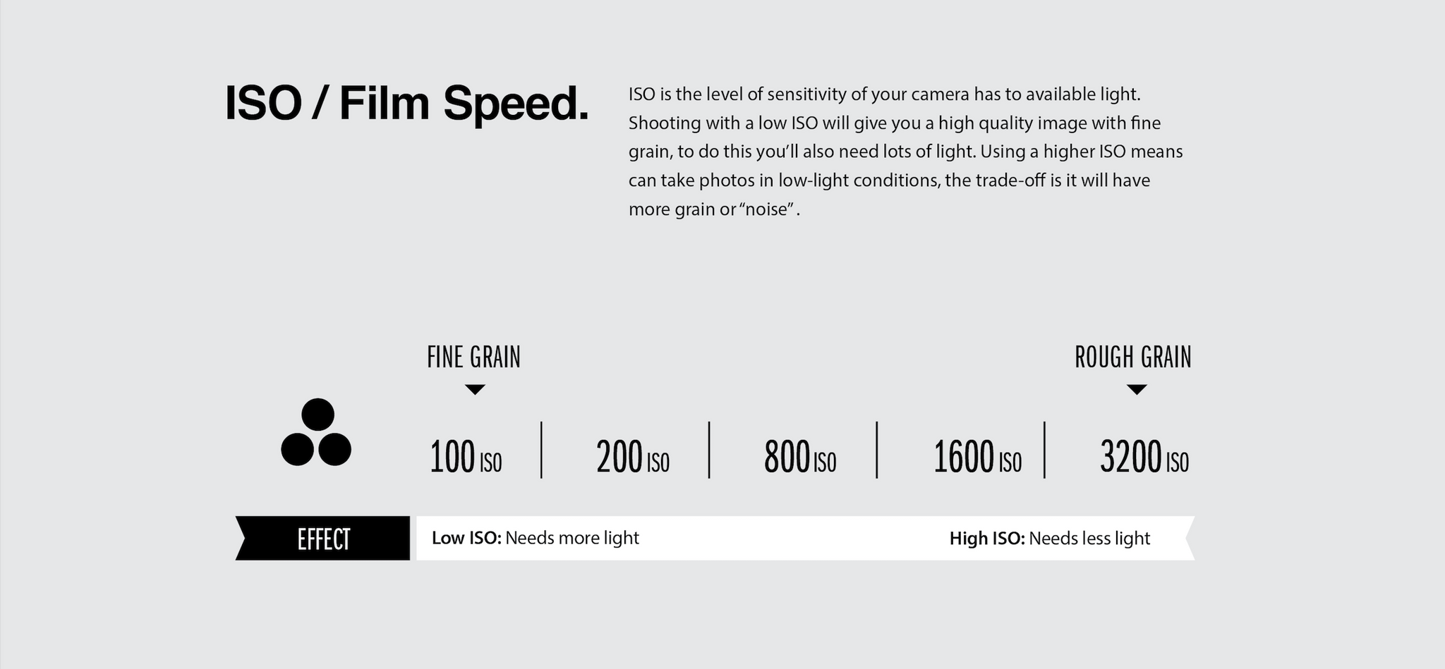 How ISO Film Speed works