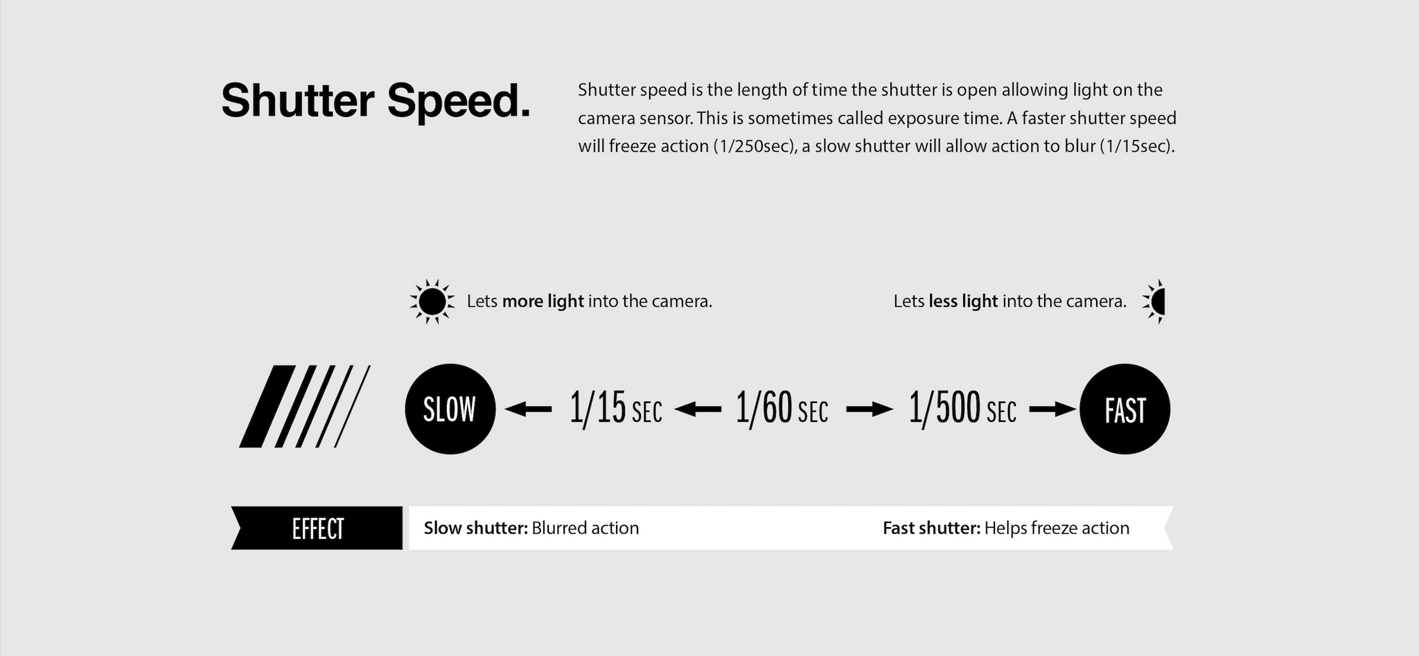 shutter speed info graphic