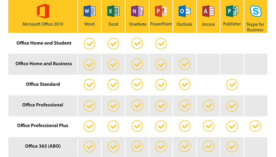 Office Professional Plus 2019 Vs Office Home And Business 2019