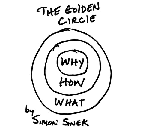 The Golden Circle | It Starts With Why | Simon Sinek