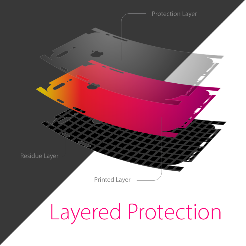Protection Layers Of A Phone Skin