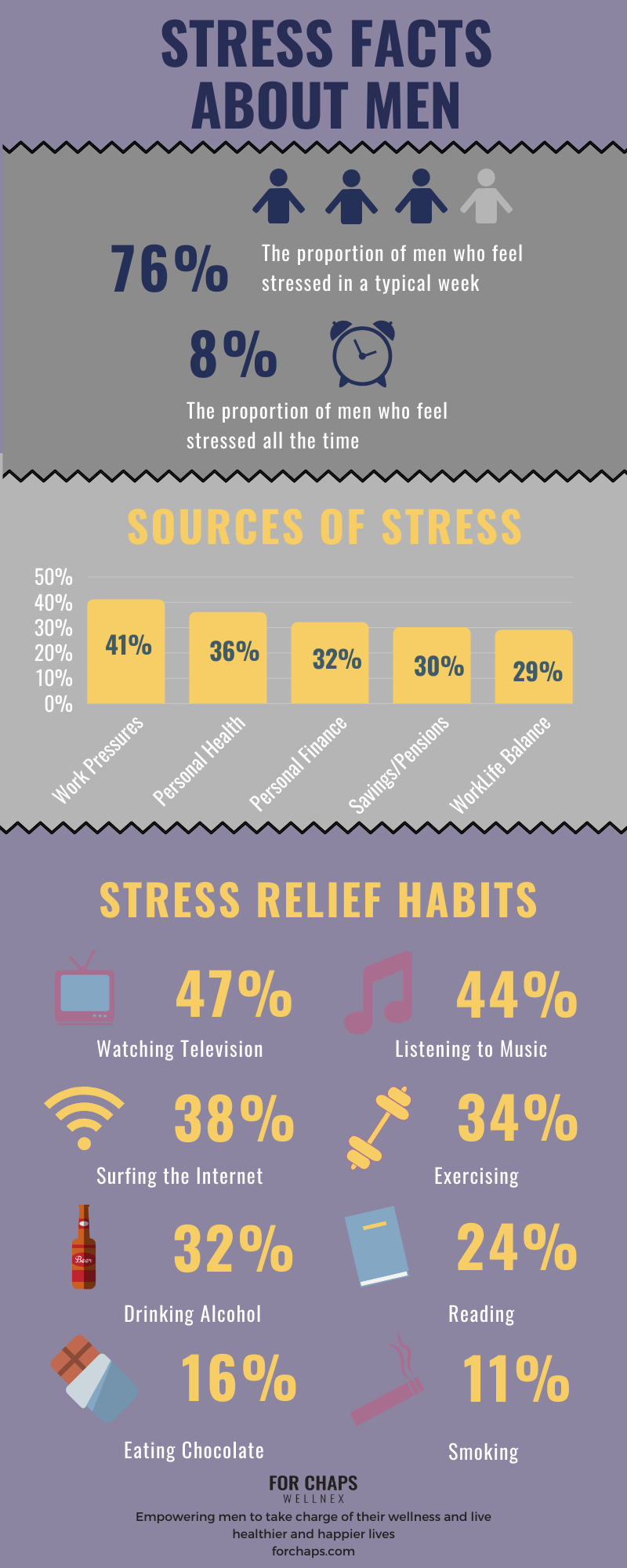 Key Stress Facts for Men