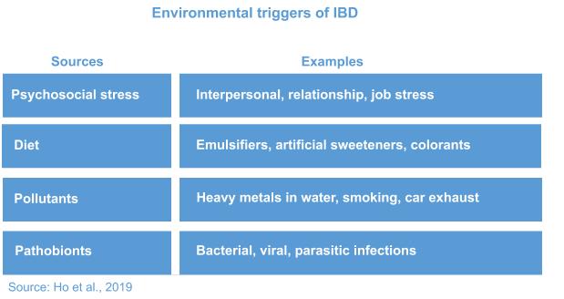 IBD causes and symptoms