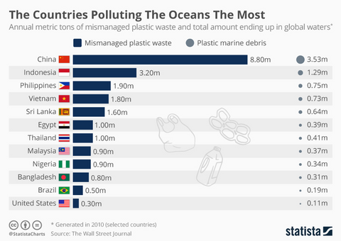statistical overview of amount of plastic waste produced by countries