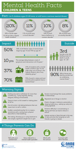 NAMI mental health statistics for children and teens