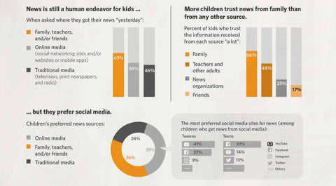 Common Sense Media infographic kids and the news