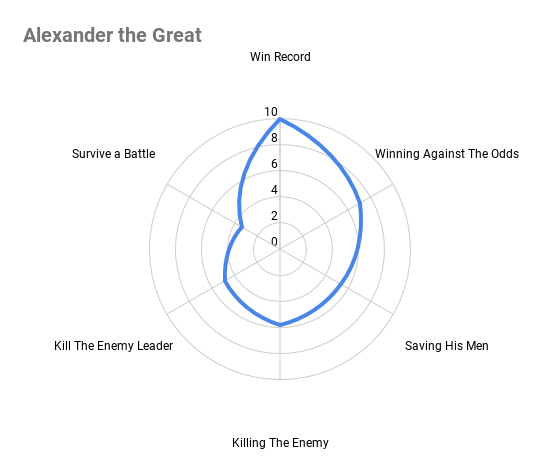Alexander The Great Graph, History Machine Podcast